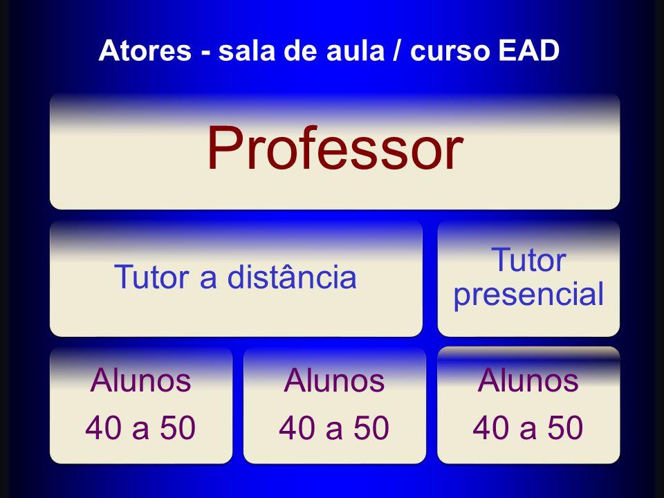 Atores - sala de aula / curso EAD Professor Tutor a distância Alunos 40 a 50 Alunos 40 a 50 Tutor presencial Alunos 40 a 50