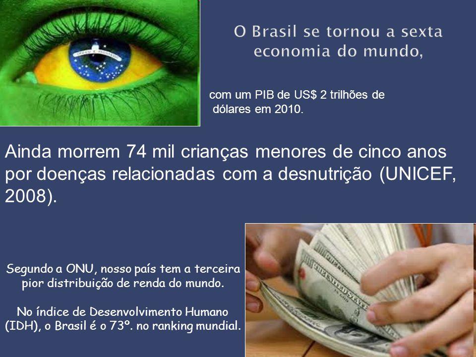 Segundo a ONU, nosso país tem a terceira pior distribuição de renda do mundo. No índice de Desenvolvimento Humano (IDH), o Brasil é o 73º. no ranking