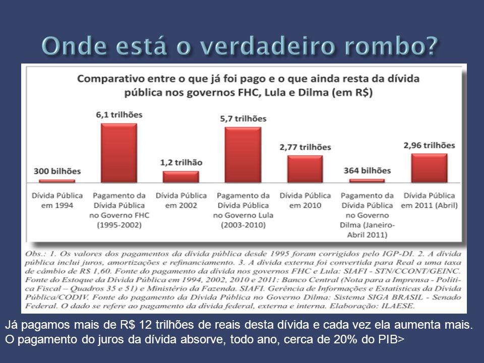 Já pagamos mais de R$ 12 trilhões de reais desta dívida e cada vez ela aumenta mais. O pagamento do juros da dívida absorve, todo ano, cerca de 20% do