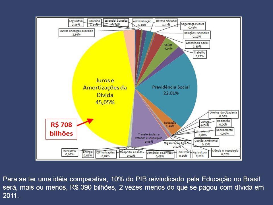 Para se ter uma idéia comparativa, 10% do PIB reivindicado pela Educação no Brasil será, mais ou menos, R$ 390 bilhões, 2 vezes menos do que se pagou com dívida em 2011.