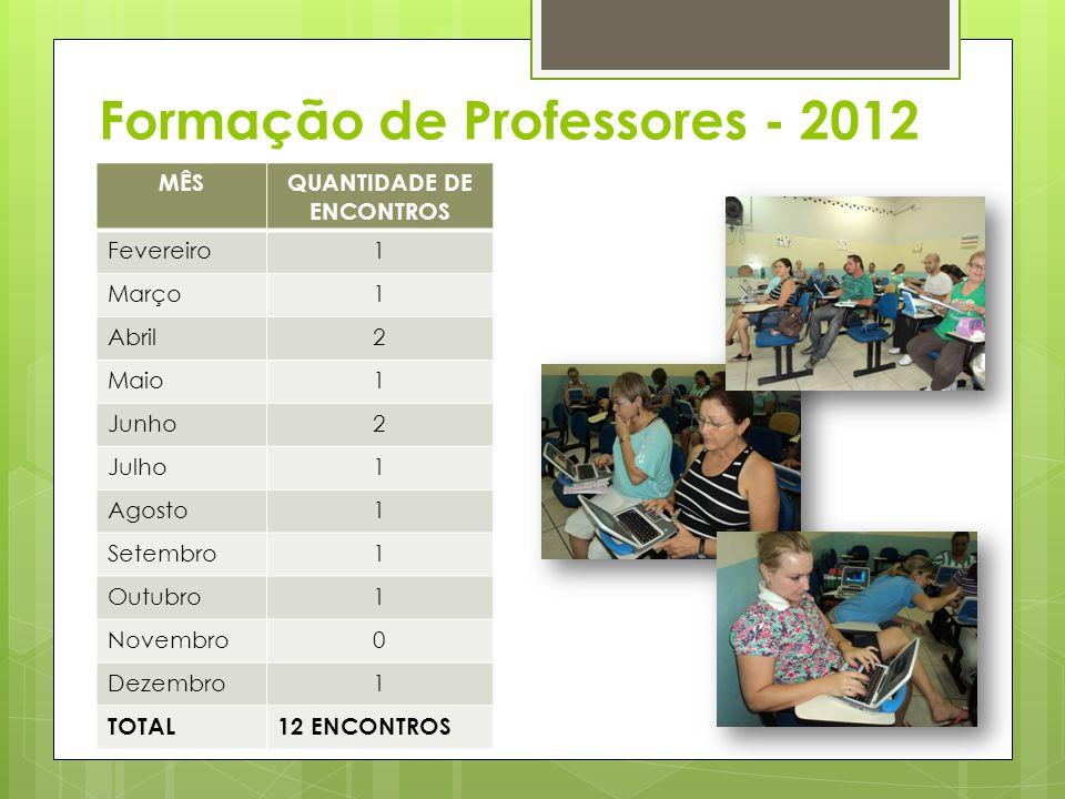 Formação de Professores - 2012 MÊSQUANTIDADE DE ENCONTROS Fevereiro1 Março1 Abril2 Maio1 Junho2 Julho1 Agosto1 Setembro1 Outubro1 Novembro0 Dezembro1 TOTAL12 ENCONTROS