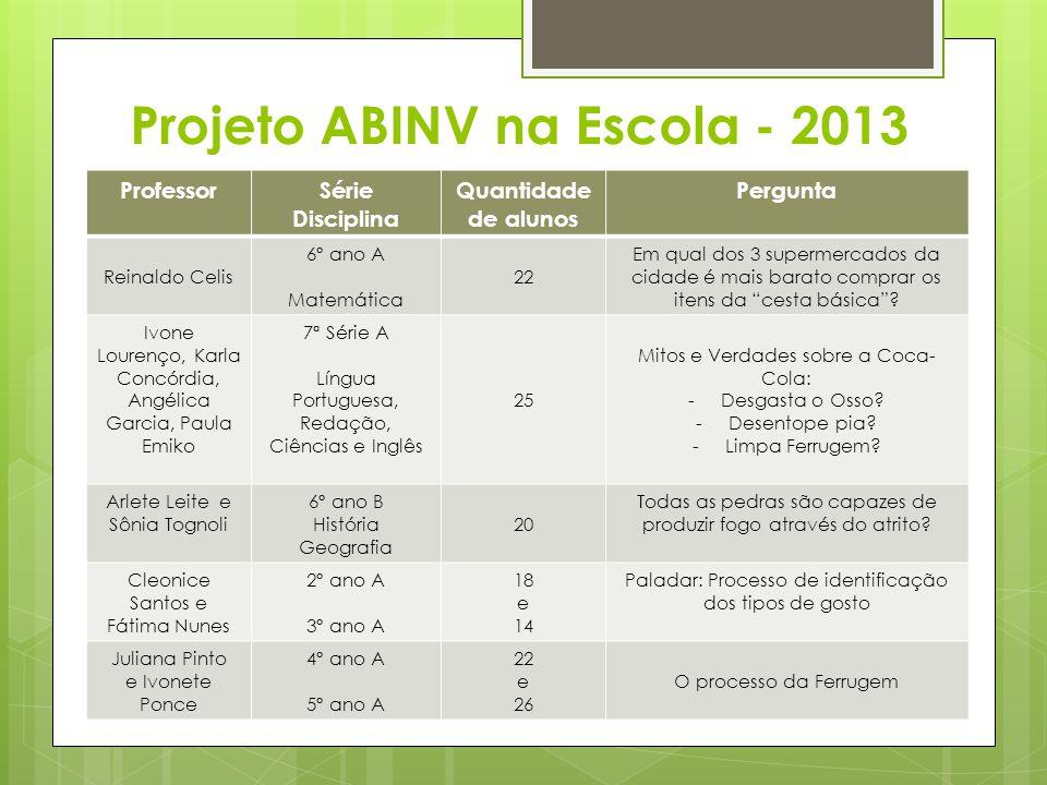Projeto ABINV na Escola - 2013 ProfessorSérie Disciplina Quantidade de alunos Pergunta Reinaldo Celis 6º ano A Matemática 22 Em qual dos 3 supermercados da cidade é mais barato comprar os itens da cesta básica .