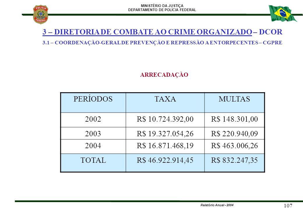 MINISTÉRIO DA JUSTIÇA DEPARTAMENTO DE POLÍCIA FEDERAL Relatório Anual - 2004 107 3 – DIRETORIA DE COMBATE AO CRIME ORGANIZADO – DCOR 3.1 – COORDENAÇÃO