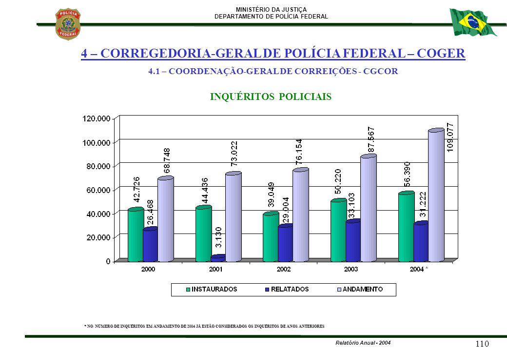 MINISTÉRIO DA JUSTIÇA DEPARTAMENTO DE POLÍCIA FEDERAL Relatório Anual - 2004 110 INQUÉRITOS POLICIAIS * NO NÚMERO DE INQUÉRITOS EM ANDAMENTO DE 2004 J