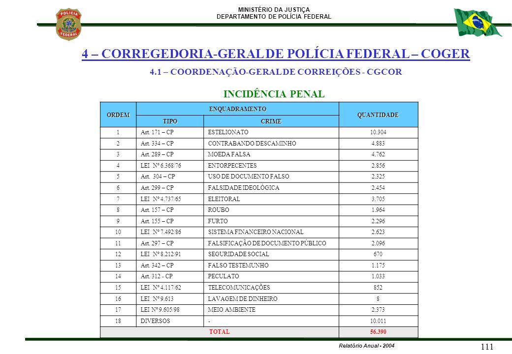 MINISTÉRIO DA JUSTIÇA DEPARTAMENTO DE POLÍCIA FEDERAL Relatório Anual - 2004 111 ORDEM ENQUADRAMENTO QUANTIDADE TIPOCRIME 1Art. 171 – CPESTELIONATO10.
