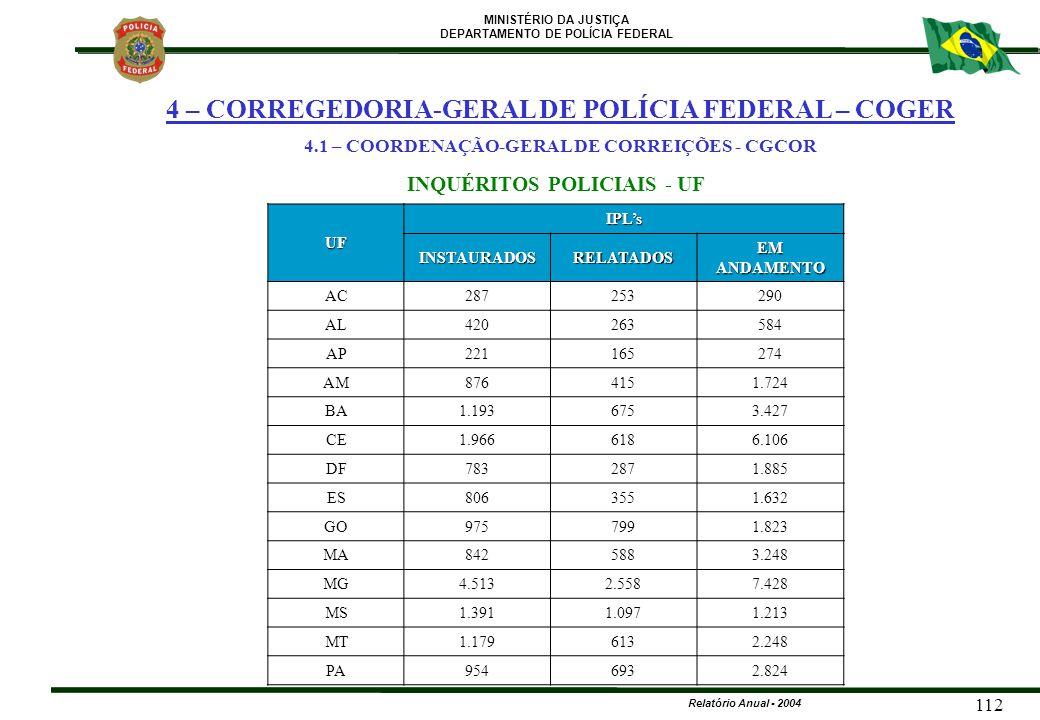 MINISTÉRIO DA JUSTIÇA DEPARTAMENTO DE POLÍCIA FEDERAL Relatório Anual - 2004 112 UF IPL's INSTAURADOSRELATADOS EM ANDAMENTO AC287253290 AL420263584 AP
