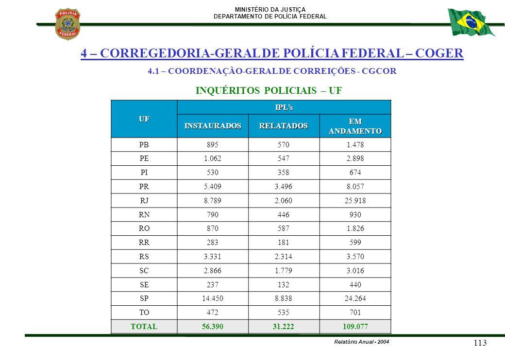 MINISTÉRIO DA JUSTIÇA DEPARTAMENTO DE POLÍCIA FEDERAL Relatório Anual - 2004 113 UF IPL's INSTAURADOSRELATADOS EM ANDAMENTO PB8955701.478 PE1.0625472.