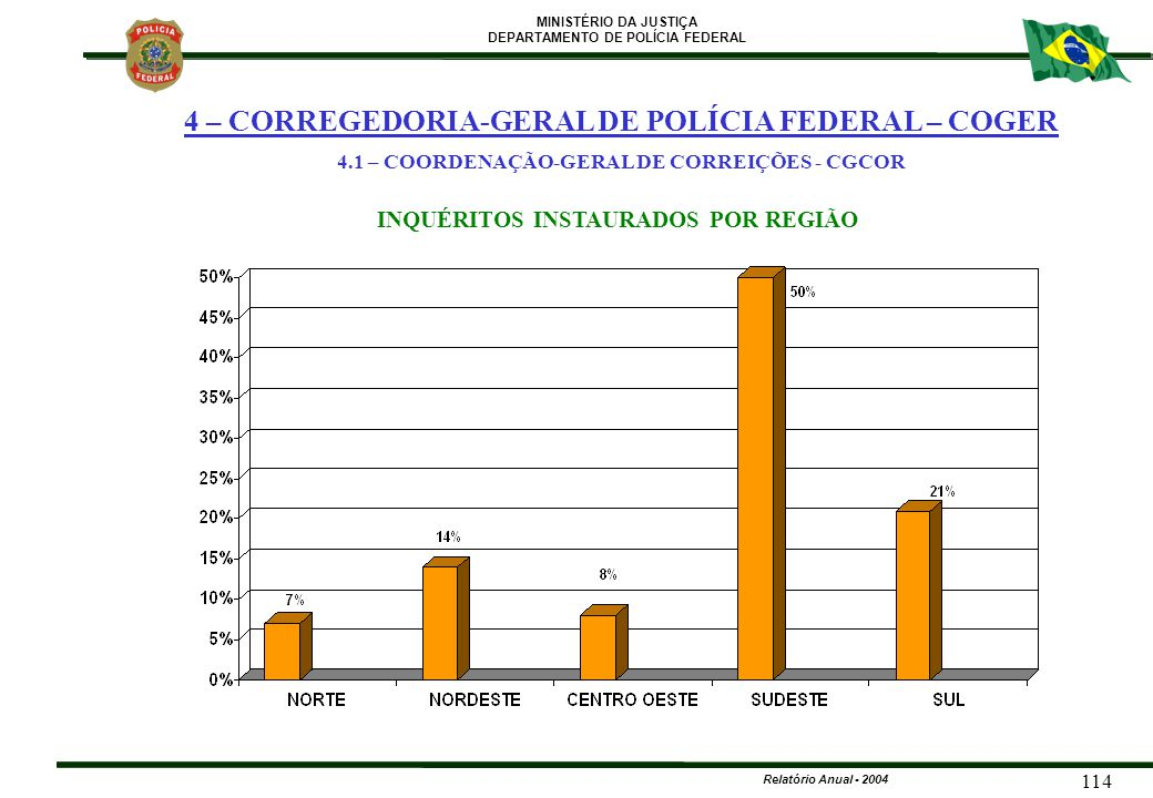MINISTÉRIO DA JUSTIÇA DEPARTAMENTO DE POLÍCIA FEDERAL Relatório Anual - 2004 114 INQUÉRITOS INSTAURADOS POR REGIÃO 4 – CORREGEDORIA-GERAL DE POLÍCIA F