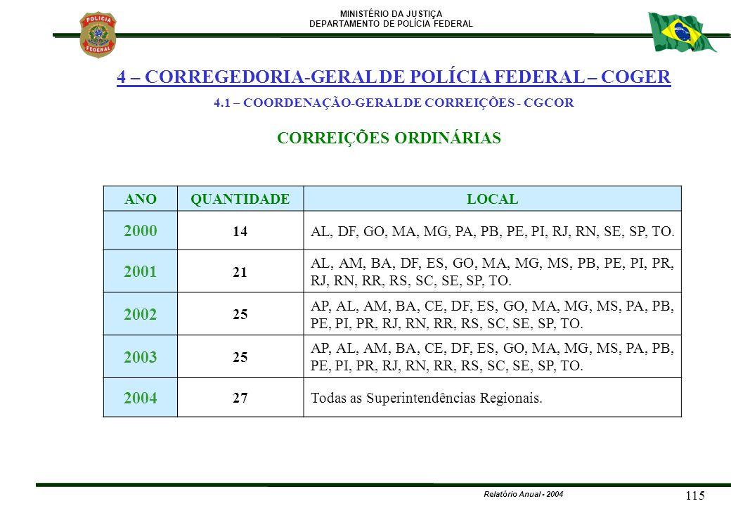 MINISTÉRIO DA JUSTIÇA DEPARTAMENTO DE POLÍCIA FEDERAL Relatório Anual - 2004 115 ANOQUANTIDADELOCAL 2000 14AL, DF, GO, MA, MG, PA, PB, PE, PI, RJ, RN,