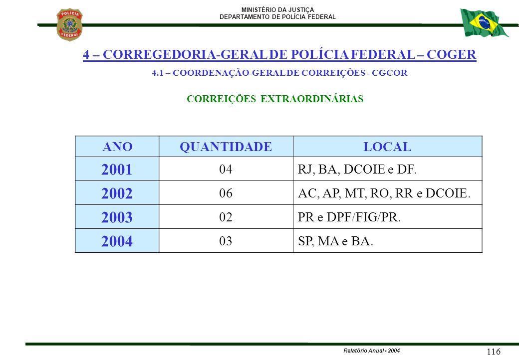 MINISTÉRIO DA JUSTIÇA DEPARTAMENTO DE POLÍCIA FEDERAL Relatório Anual - 2004 116 ANOQUANTIDADELOCAL 2001 04RJ, BA, DCOIE e DF. 2002 06AC, AP, MT, RO,