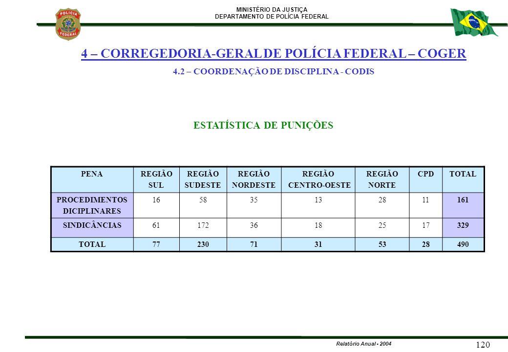 MINISTÉRIO DA JUSTIÇA DEPARTAMENTO DE POLÍCIA FEDERAL Relatório Anual - 2004 120 4 – CORREGEDORIA-GERAL DE POLÍCIA FEDERAL – COGER 4.2 – COORDENAÇÃO D
