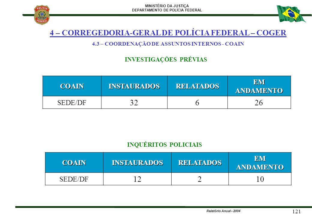 MINISTÉRIO DA JUSTIÇA DEPARTAMENTO DE POLÍCIA FEDERAL Relatório Anual - 2004 121 COAININSTAURADOSRELATADOS EM ANDAMENTO SEDE/DF 12210 INQUÉRITOS POLIC