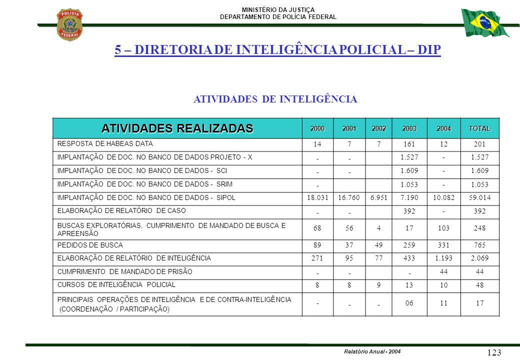 MINISTÉRIO DA JUSTIÇA DEPARTAMENTO DE POLÍCIA FEDERAL Relatório Anual - 2004 123 ATIVIDADES REALIZADAS 20002001200220032004TOTAL RESPOSTA DE HABEAS DA