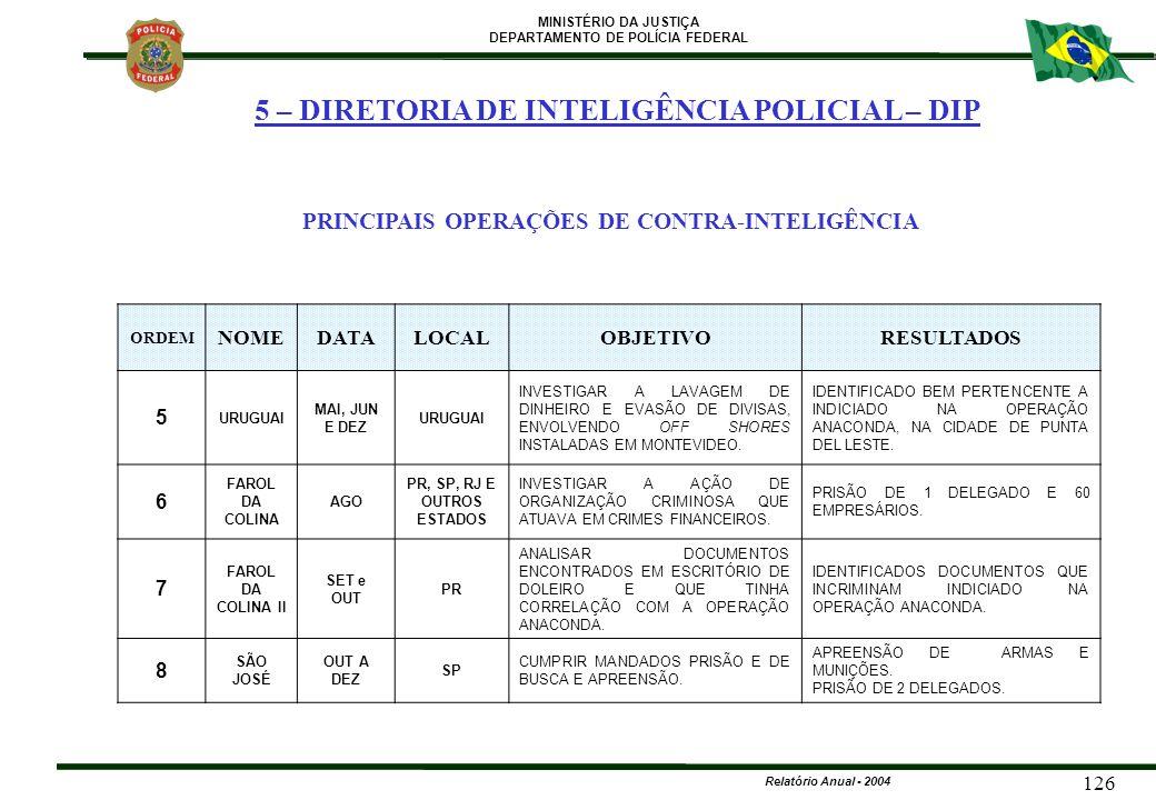MINISTÉRIO DA JUSTIÇA DEPARTAMENTO DE POLÍCIA FEDERAL Relatório Anual - 2004 126 ORDEM NOMEDATALOCALOBJETIVORESULTADOS 5 URUGUAI MAI, JUN E DEZ URUGUA