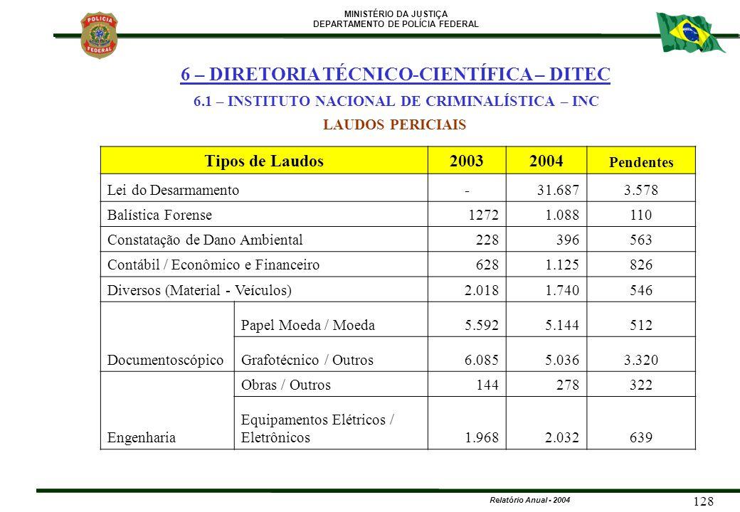 MINISTÉRIO DA JUSTIÇA DEPARTAMENTO DE POLÍCIA FEDERAL Relatório Anual - 2004 128 Tipos de Laudos20032004 Pendentes Lei do Desarmamento-31.6873.578 Bal