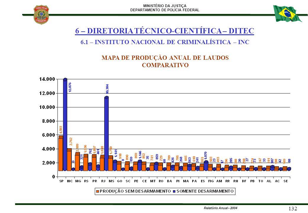 MINISTÉRIO DA JUSTIÇA DEPARTAMENTO DE POLÍCIA FEDERAL Relatório Anual - 2004 132 MAPA DE PRODUÇÃO ANUAL DE LAUDOS COMPARATIVO 6 – DIRETORIA TÉCNICO-CI