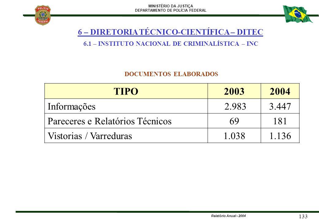 MINISTÉRIO DA JUSTIÇA DEPARTAMENTO DE POLÍCIA FEDERAL Relatório Anual - 2004 133 TIPO20032004 Informações 2.9833.447 Pareceres e Relatórios Técnicos69