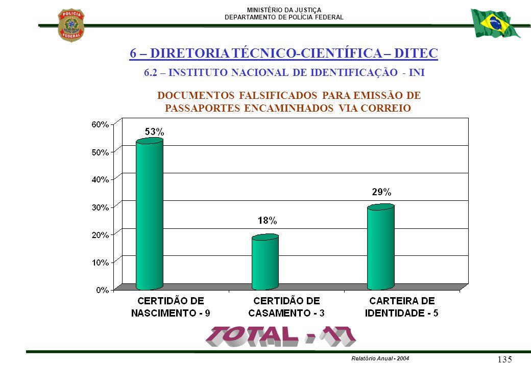 MINISTÉRIO DA JUSTIÇA DEPARTAMENTO DE POLÍCIA FEDERAL Relatório Anual - 2004 135 DOCUMENTOS FALSIFICADOS PARA EMISSÃO DE PASSAPORTES ENCAMINHADOS VIA