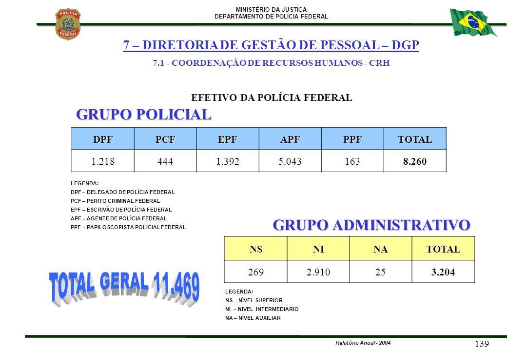 MINISTÉRIO DA JUSTIÇA DEPARTAMENTO DE POLÍCIA FEDERAL Relatório Anual - 2004 139 GRUPO POLICIAL EFETIVO DA POLÍCIA FEDERAL GRUPO ADMINISTRATIVO DPFPCF