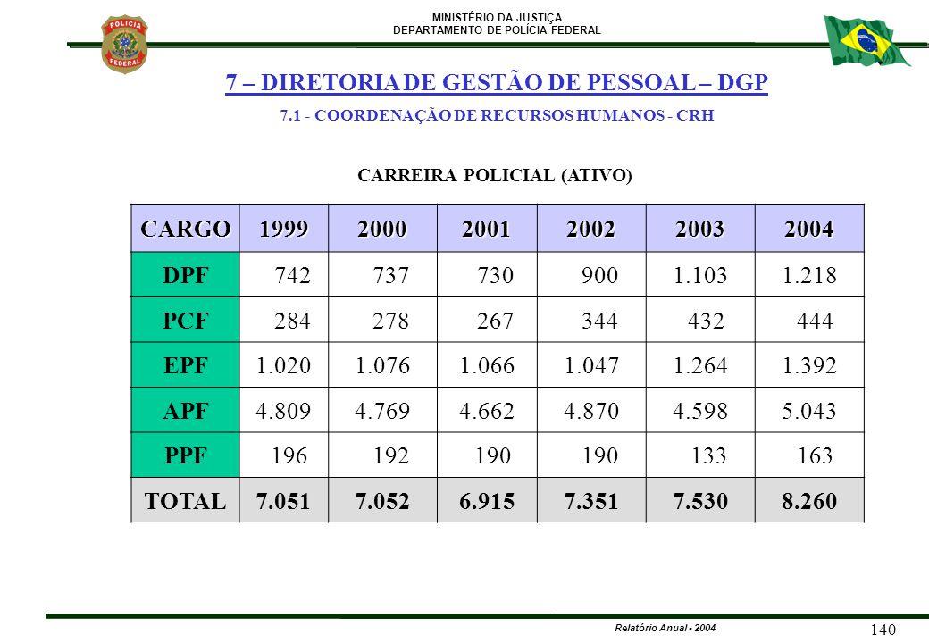MINISTÉRIO DA JUSTIÇA DEPARTAMENTO DE POLÍCIA FEDERAL Relatório Anual - 2004 140 CARREIRA POLICIAL (ATIVO) CARGO199920002001200220032004 DPF 742 737 7