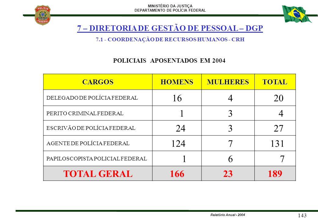 MINISTÉRIO DA JUSTIÇA DEPARTAMENTO DE POLÍCIA FEDERAL Relatório Anual - 2004 143 CARGOSHOMENSMULHERESTOTAL DELEGADO DE POLÍCIA FEDERAL 16 4 20 PERITO