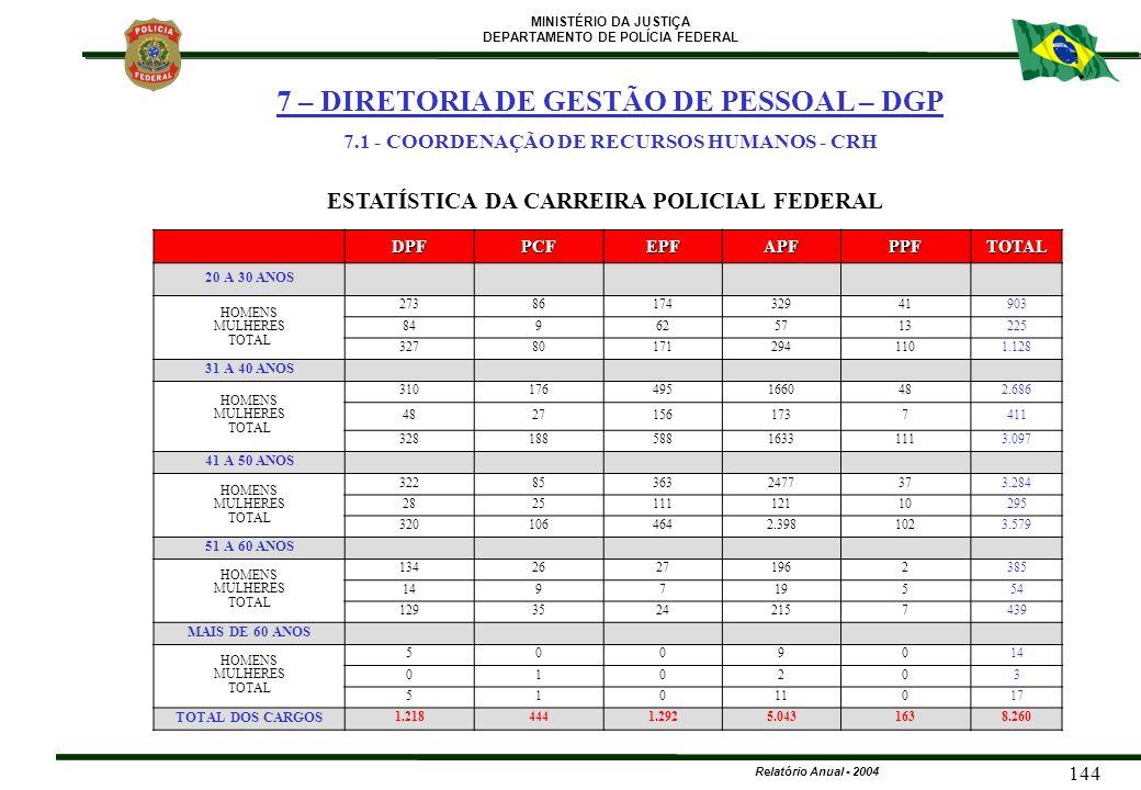 MINISTÉRIO DA JUSTIÇA DEPARTAMENTO DE POLÍCIA FEDERAL Relatório Anual - 2004 144 DPFPCFEPFAPFPPFTOTAL 20 A 30 ANOS HOMENS MULHERES TOTAL 2738617432941