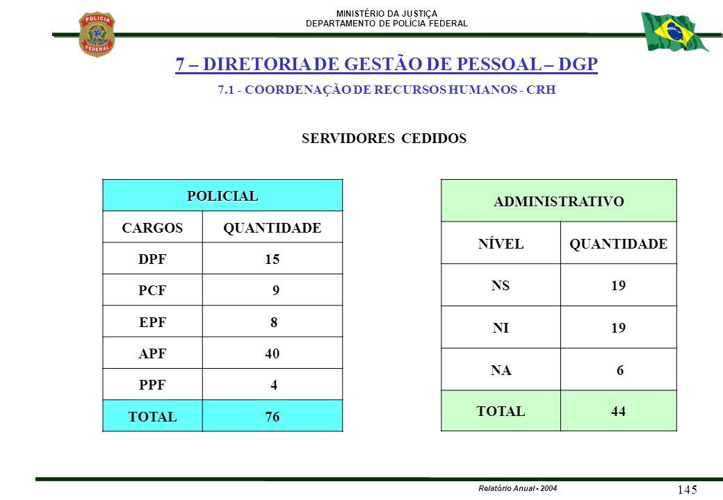 MINISTÉRIO DA JUSTIÇA DEPARTAMENTO DE POLÍCIA FEDERAL Relatório Anual - 2004 145 SERVIDORES CEDIDOS POLICIAL CARGOSQUANTIDADE DPF15 PCF 9 EPF 8 APF40