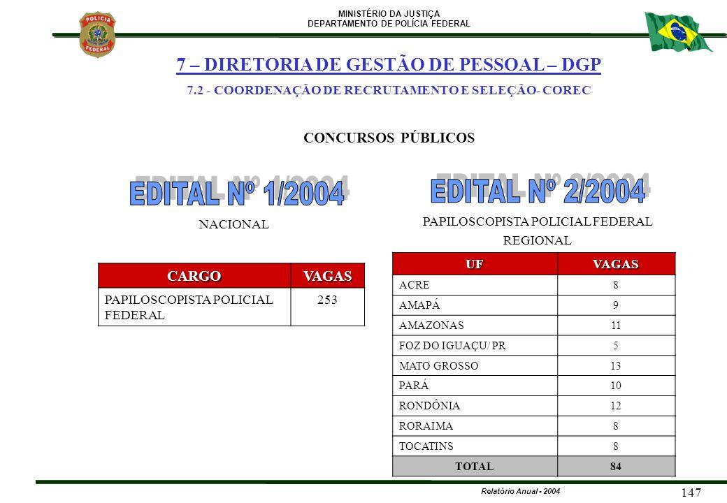 MINISTÉRIO DA JUSTIÇA DEPARTAMENTO DE POLÍCIA FEDERAL Relatório Anual - 2004 147CARGOVAGAS PAPILOSCOPISTA POLICIAL FEDERAL 253 NACIONALUFVAGAS ACRE8 A
