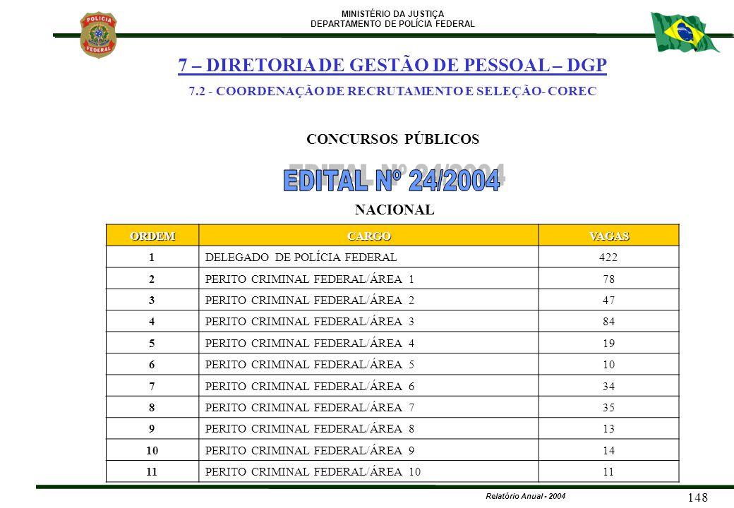 MINISTÉRIO DA JUSTIÇA DEPARTAMENTO DE POLÍCIA FEDERAL Relatório Anual - 2004 148ORDEMCARGOVAGAS 1DELEGADO DE POLÍCIA FEDERAL422 2PERITO CRIMINAL FEDER