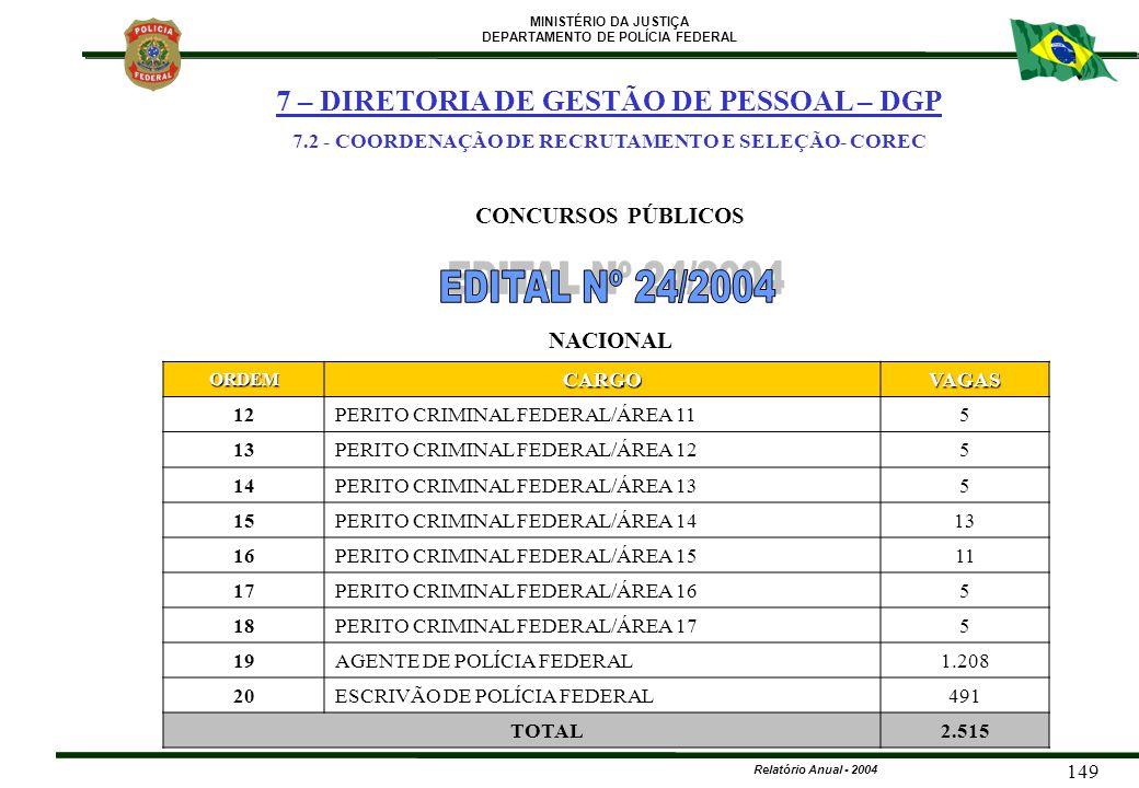 MINISTÉRIO DA JUSTIÇA DEPARTAMENTO DE POLÍCIA FEDERAL Relatório Anual - 2004 149ORDEMCARGOVAGAS 12PERITO CRIMINAL FEDERAL/ÁREA 115 13PERITO CRIMINAL F