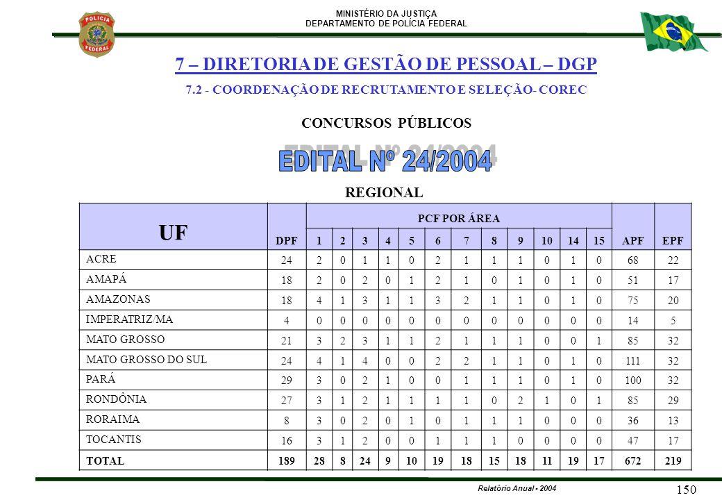 MINISTÉRIO DA JUSTIÇA DEPARTAMENTO DE POLÍCIA FEDERAL Relatório Anual - 2004 150 UF DPF PCF POR ÁREA APFEPF 123456789101415 ACRE 242011021110106822 AM