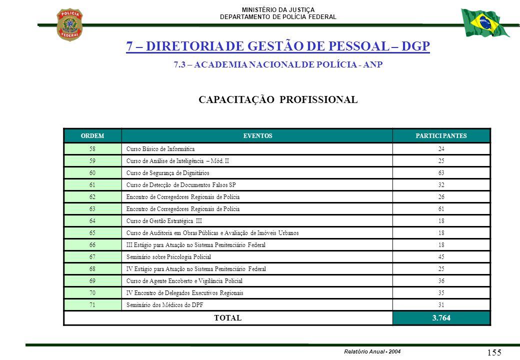 MINISTÉRIO DA JUSTIÇA DEPARTAMENTO DE POLÍCIA FEDERAL Relatório Anual - 2004 155 ORDEM EVENTOSPARTICI PANTES 58Curso Básico de Informática24 59Curso d