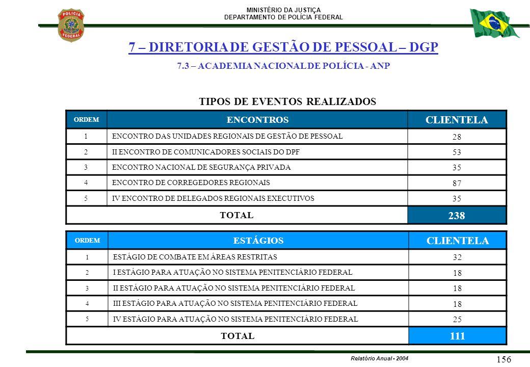 MINISTÉRIO DA JUSTIÇA DEPARTAMENTO DE POLÍCIA FEDERAL Relatório Anual - 2004 156 TIPOS DE EVENTOS REALIZADOS ORDEM ENCONTROS CLIENTELA 1ENCONTRO DAS U