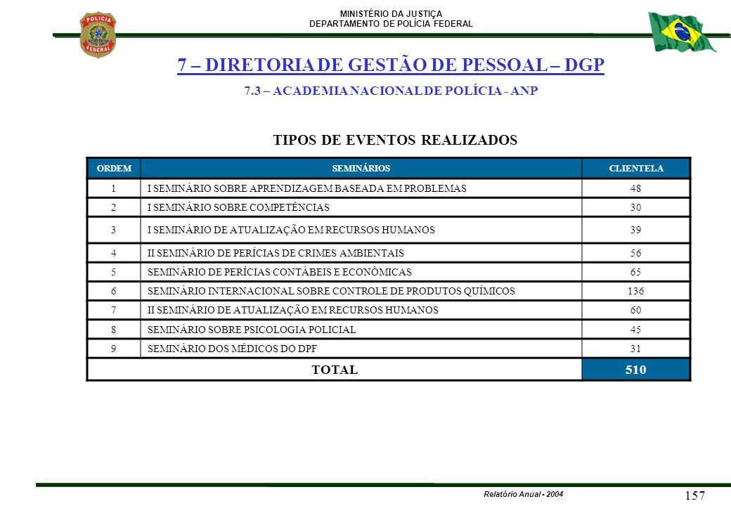 MINISTÉRIO DA JUSTIÇA DEPARTAMENTO DE POLÍCIA FEDERAL Relatório Anual - 2004 157 ORDEMSEMINÁRIOSCLIENTELA 1I SEMINÁRIO SOBRE APRENDIZAGEM BASEADA EM P