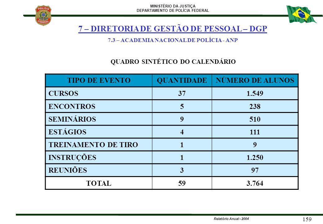 MINISTÉRIO DA JUSTIÇA DEPARTAMENTO DE POLÍCIA FEDERAL Relatório Anual - 2004 159 QUADRO SINTÉTICO DO CALENDÁRIO TIPO DE EVENTOQUANTIDADENÚMERO DE ALUN