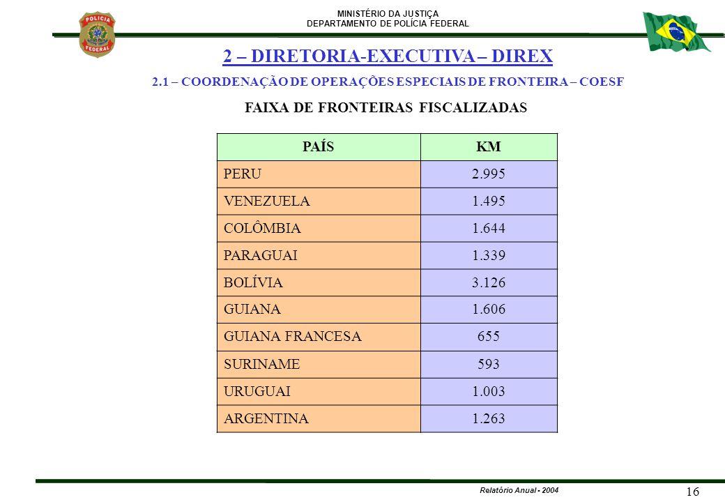 MINISTÉRIO DA JUSTIÇA DEPARTAMENTO DE POLÍCIA FEDERAL Relatório Anual - 2004 16 PAÍSKM PERU2.995 VENEZUELA1.495 COLÔMBIA1.644 PARAGUAI1.339 BOLÍVIA3.1