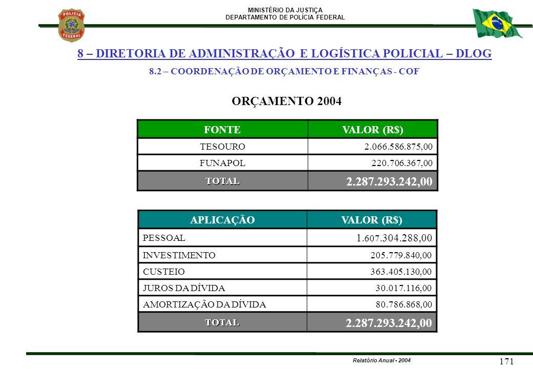 MINISTÉRIO DA JUSTIÇA DEPARTAMENTO DE POLÍCIA FEDERAL Relatório Anual - 2004 171 ORÇAMENTO 2004 FONTEVALOR (R$) TESOURO 2.066.586.875,00 FUNAPOL 220.7