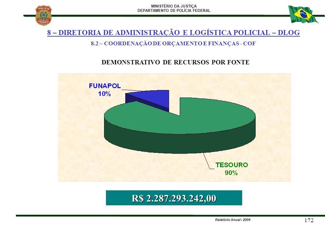 MINISTÉRIO DA JUSTIÇA DEPARTAMENTO DE POLÍCIA FEDERAL Relatório Anual - 2004 172 DEMONSTRATIVO DE RECURSOS POR FONTE R$ 2.287.293.242,00 8 – DIRETORIA