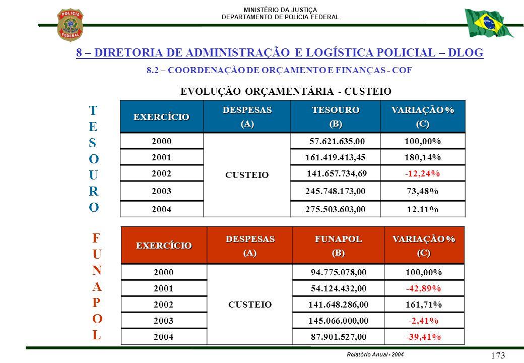 MINISTÉRIO DA JUSTIÇA DEPARTAMENTO DE POLÍCIA FEDERAL Relatório Anual - 2004 173 FUNAPOLFUNAPOL TESOUROTESOURO EXERCÍCIODESPESAS(A)TESOURO(B) VARIAÇÃO