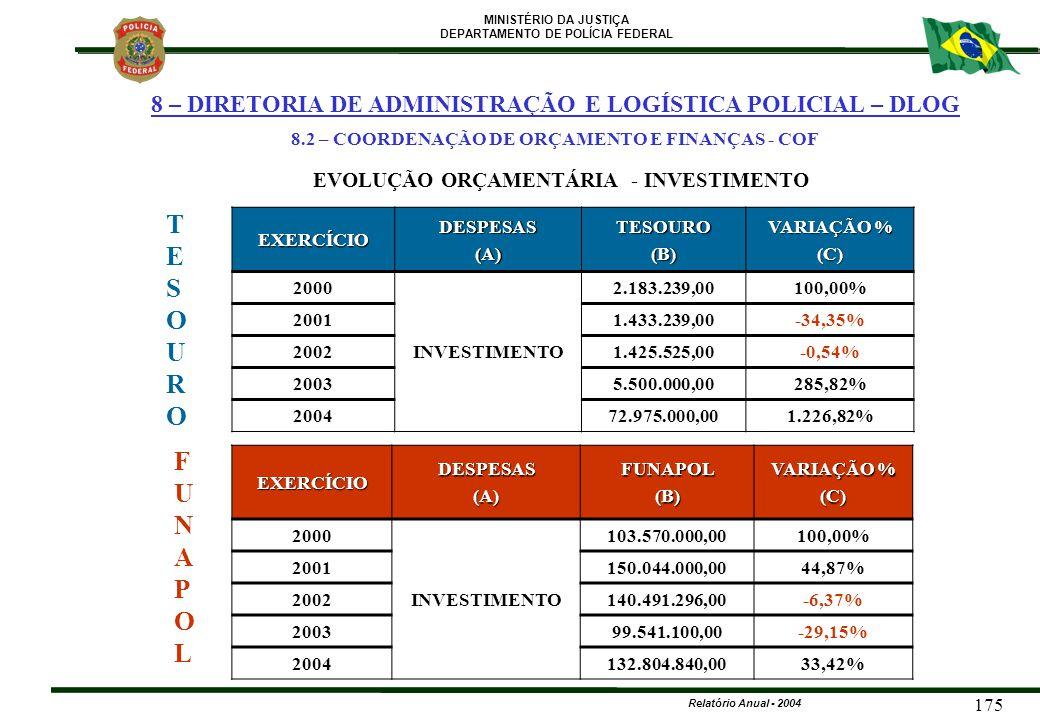 MINISTÉRIO DA JUSTIÇA DEPARTAMENTO DE POLÍCIA FEDERAL Relatório Anual - 2004 175 EVOLUÇÃO ORÇAMENTÁRIA - INVESTIMENTO FUNAPOLFUNAPOL TESOUROTESOURO EX