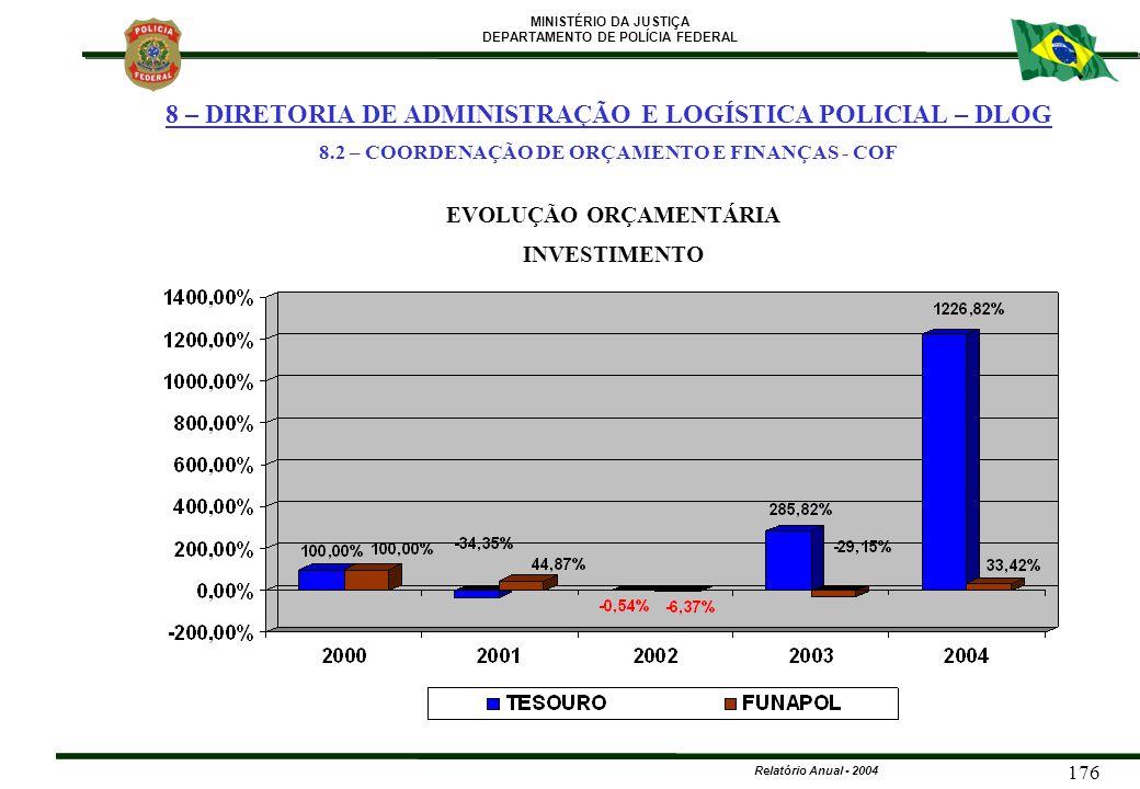 MINISTÉRIO DA JUSTIÇA DEPARTAMENTO DE POLÍCIA FEDERAL Relatório Anual - 2004 176 EVOLUÇÃO ORÇAMENTÁRIA INVESTIMENTO 8 – DIRETORIA DE ADMINISTRAÇÃO E L