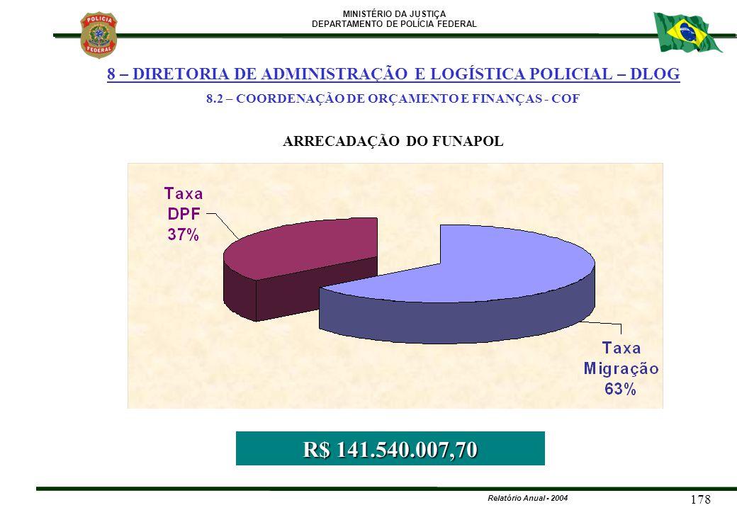 MINISTÉRIO DA JUSTIÇA DEPARTAMENTO DE POLÍCIA FEDERAL Relatório Anual - 2004 178 38% ARRECADAÇÃO DO FUNAPOL R$ 141.540.007,70 8 – DIRETORIA DE ADMINIS