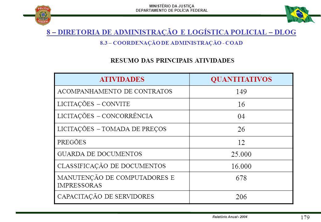 MINISTÉRIO DA JUSTIÇA DEPARTAMENTO DE POLÍCIA FEDERAL Relatório Anual - 2004 179 ATIVIDADESQUANTITATIVOS ACOMPANHAMENTO DE CONTRATOS 149 LICITAÇÕES –