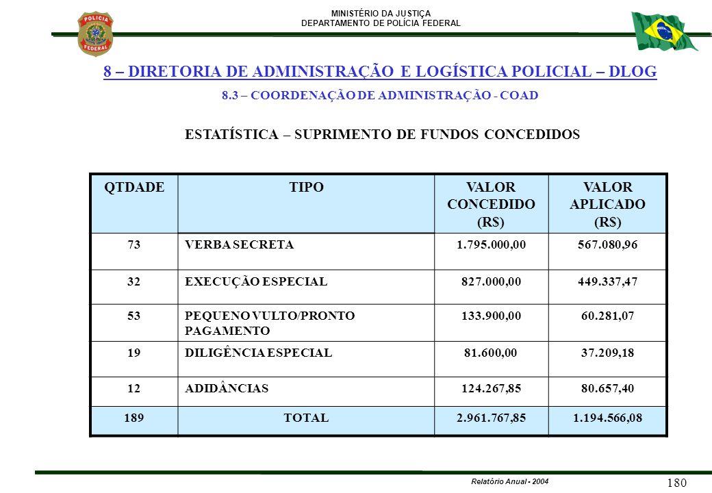 MINISTÉRIO DA JUSTIÇA DEPARTAMENTO DE POLÍCIA FEDERAL Relatório Anual - 2004 180 QTDADETIPOVALOR CONCEDIDO (R$) VALOR APLICADO (R$) 73VERBA SECRETA1.7