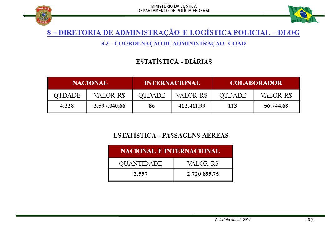 MINISTÉRIO DA JUSTIÇA DEPARTAMENTO DE POLÍCIA FEDERAL Relatório Anual - 2004 182 ESTATÍSTICA - DIÁRIAS NACIONALINTERNACIONALCOLABORADOR QTDADEVALOR R$