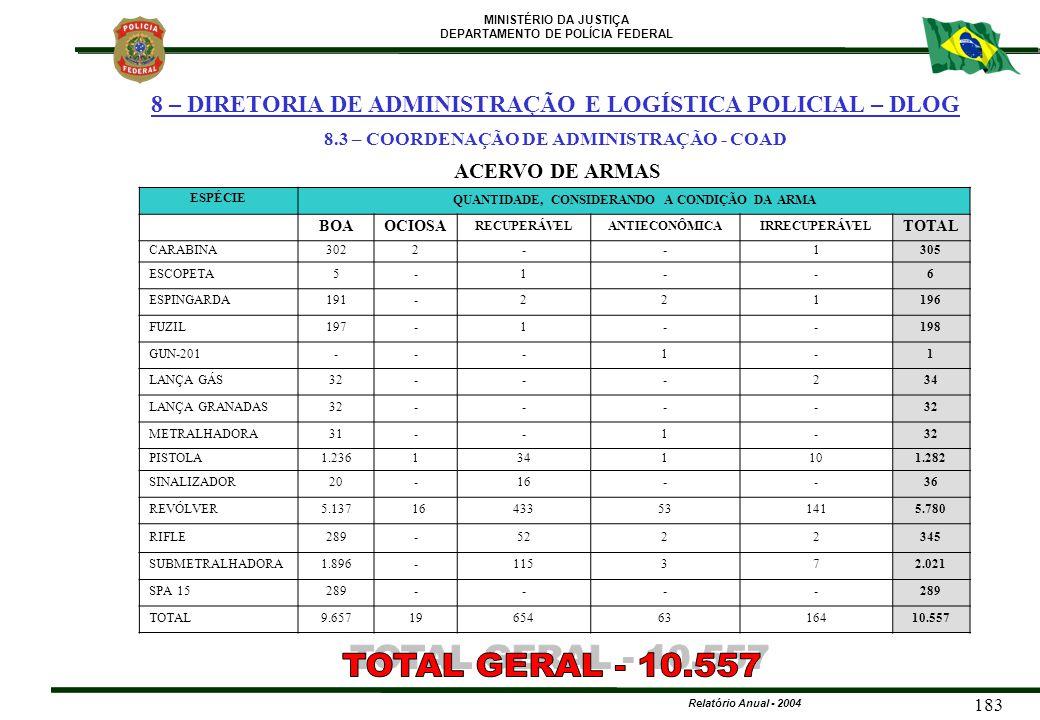 MINISTÉRIO DA JUSTIÇA DEPARTAMENTO DE POLÍCIA FEDERAL Relatório Anual - 2004 183 ESPÉCIE QUANTIDADE, CONSIDERANDO A CONDIÇÃO DA ARMA BOAOCIOSA RECUPER