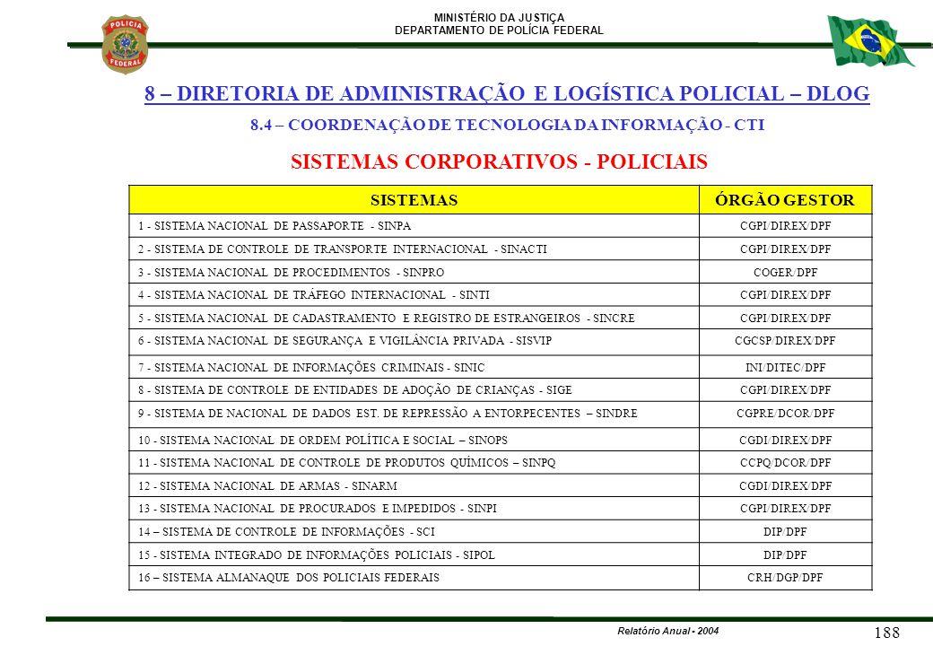 MINISTÉRIO DA JUSTIÇA DEPARTAMENTO DE POLÍCIA FEDERAL Relatório Anual - 2004 188 SISTEMAS CORPORATIVOS - POLICIAIS SISTEMASÓRGÃO GESTOR 1 - SISTEMA NA