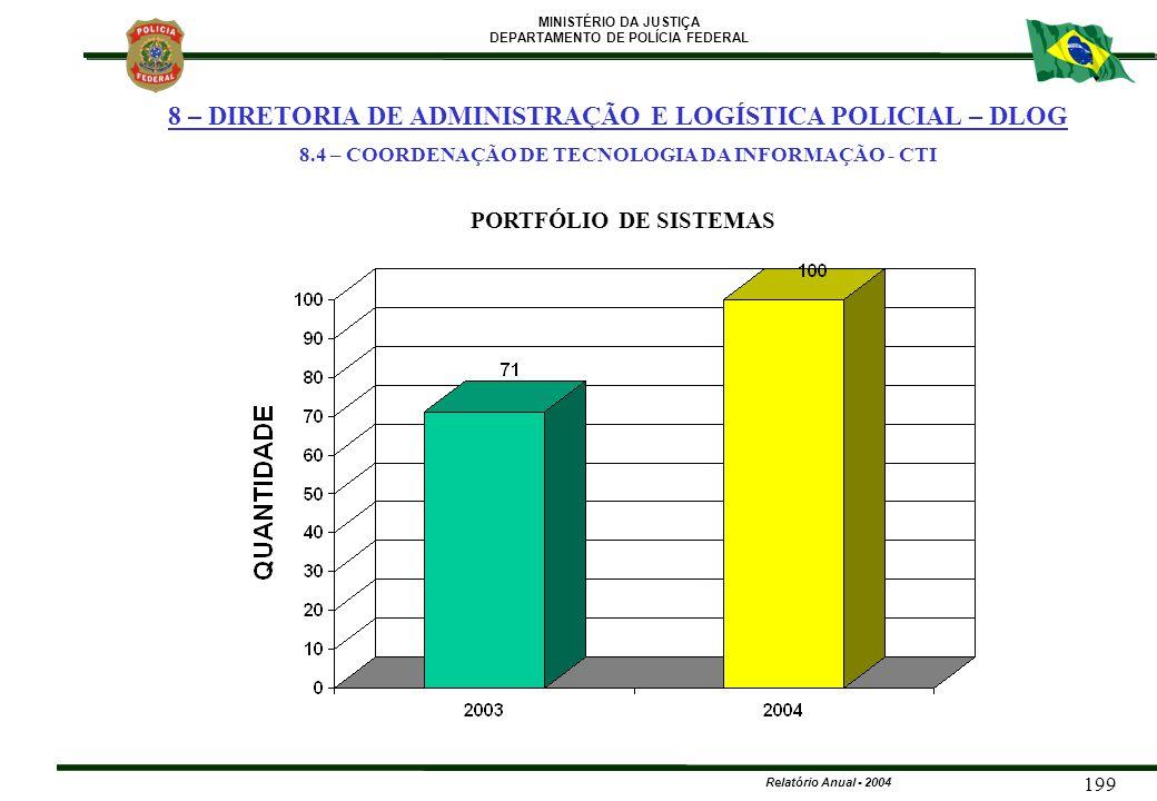 MINISTÉRIO DA JUSTIÇA DEPARTAMENTO DE POLÍCIA FEDERAL Relatório Anual - 2004 199 PORTFÓLIO DE SISTEMAS 8 – DIRETORIA DE ADMINISTRAÇÃO E LOGÍSTICA POLI