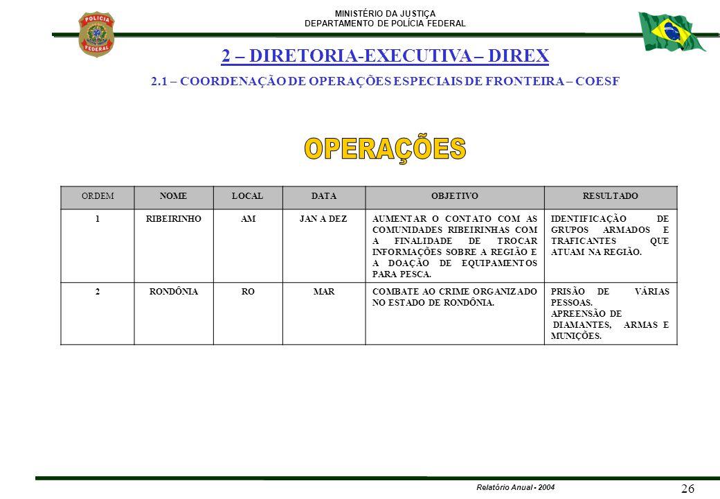MINISTÉRIO DA JUSTIÇA DEPARTAMENTO DE POLÍCIA FEDERAL Relatório Anual - 2004 26 2 – DIRETORIA-EXECUTIVA – DIREX 2.1 – COORDENAÇÃO DE OPERAÇÕES ESPECIA