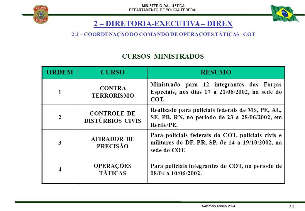 MINISTÉRIO DA JUSTIÇA DEPARTAMENTO DE POLÍCIA FEDERAL Relatório Anual - 2004 28 CURSOS MINISTRADOS ORDEMCURSORESUMO 1 CONTRA TERRORISMO Ministrado par
